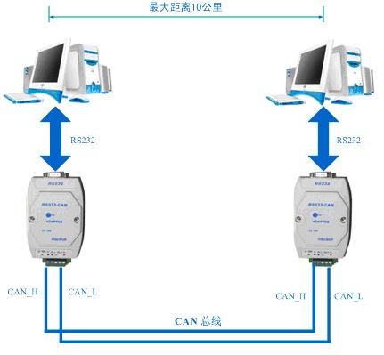 rs232/can 通信适配器应用案例