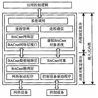 bacnet/internet网络是将使用不同局域网技术的多个网络用路由器(rt)