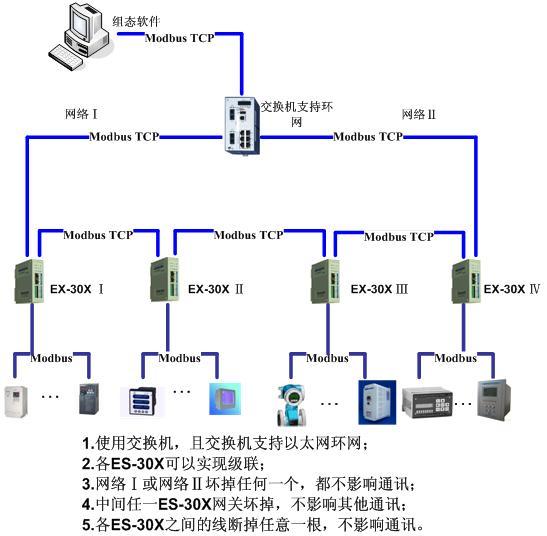 上海泗博自动化modbus转modbus tcp网关应用于城市
