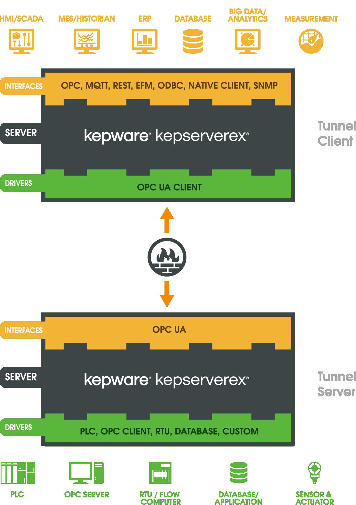 Modbus Suite OPC Server Kepware - psychologyarticles info